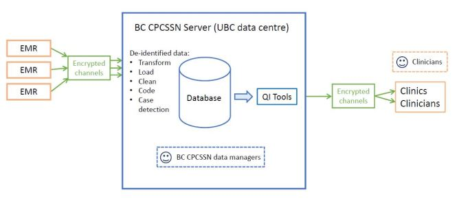 CPCSSN info flow diagram